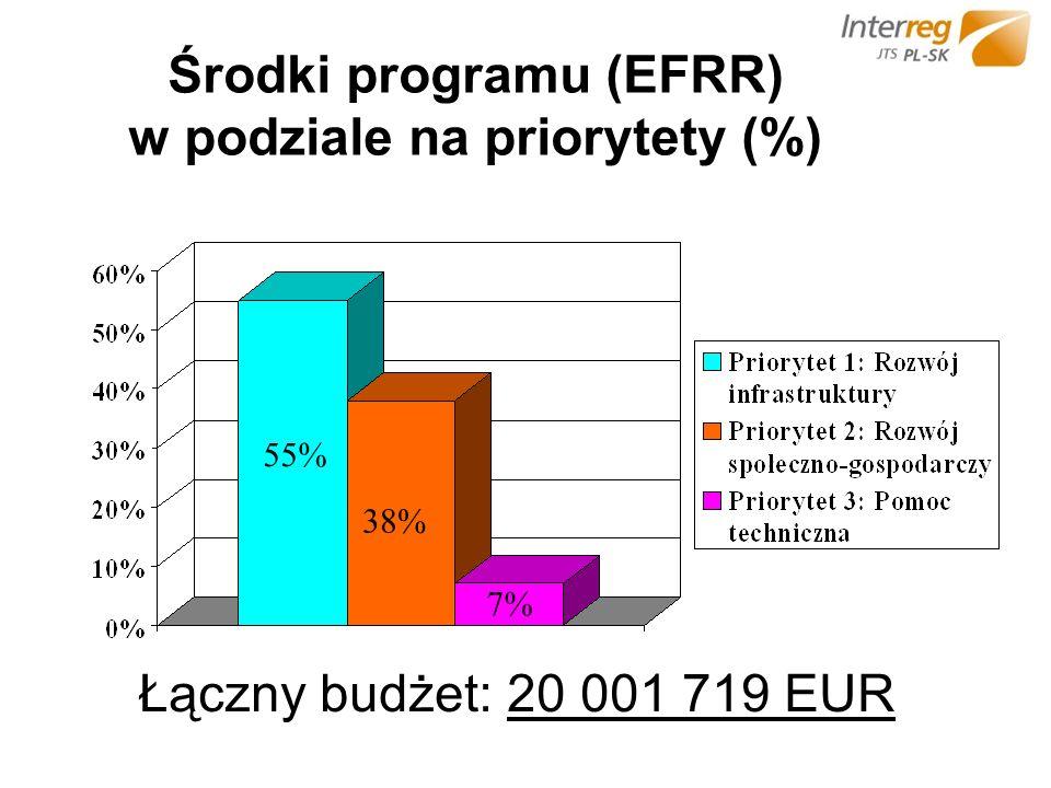 Środki programu (EFRR) w podziale na priorytety (%) Łączny budżet: 20 001 719 EUR 55% 38% 7%