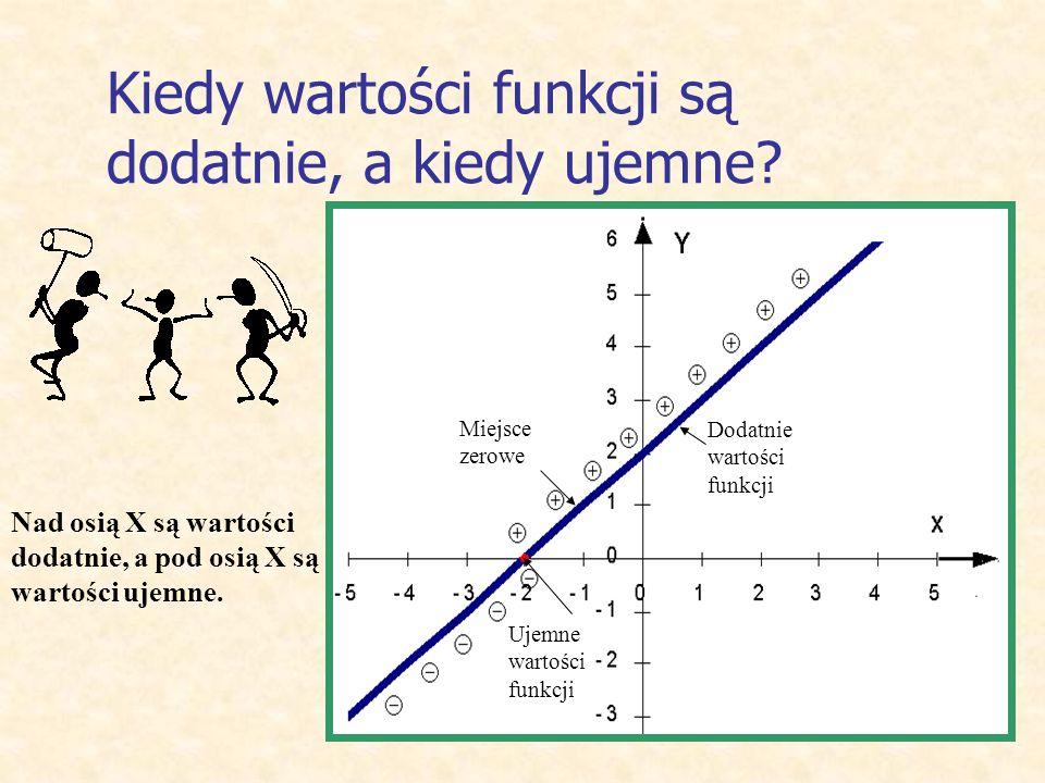 Funkcja rosnąca, malejąca, stała a>0 funkcją rosnącą. Jeżeli współczynnik kierunkowy a>0, to wraz ze wzrostem argumentu rośnie wartość funkcji. Taką f
