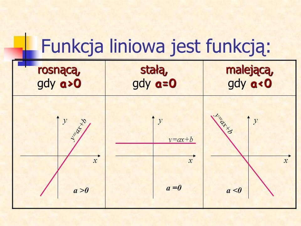 Kiedy wartości funkcji są dodatnie, a kiedy ujemne? Dodatnie wartości funkcji Ujemne wartości funkcji Miejsce zerowe Nad osią X są wartości dodatnie,