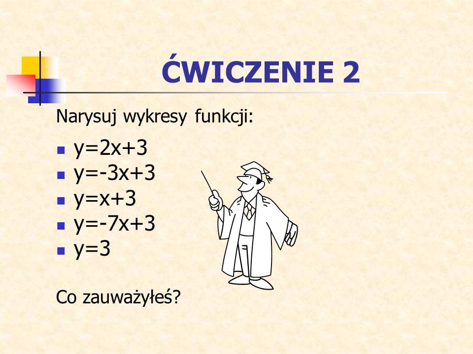 ZAPAMIĘTAJ Dla funkcji liniowej y=ax+b liczba a wyznacza kierunek prostej będącej wykresem tej funkcji. a - współczynnik kierunkowy