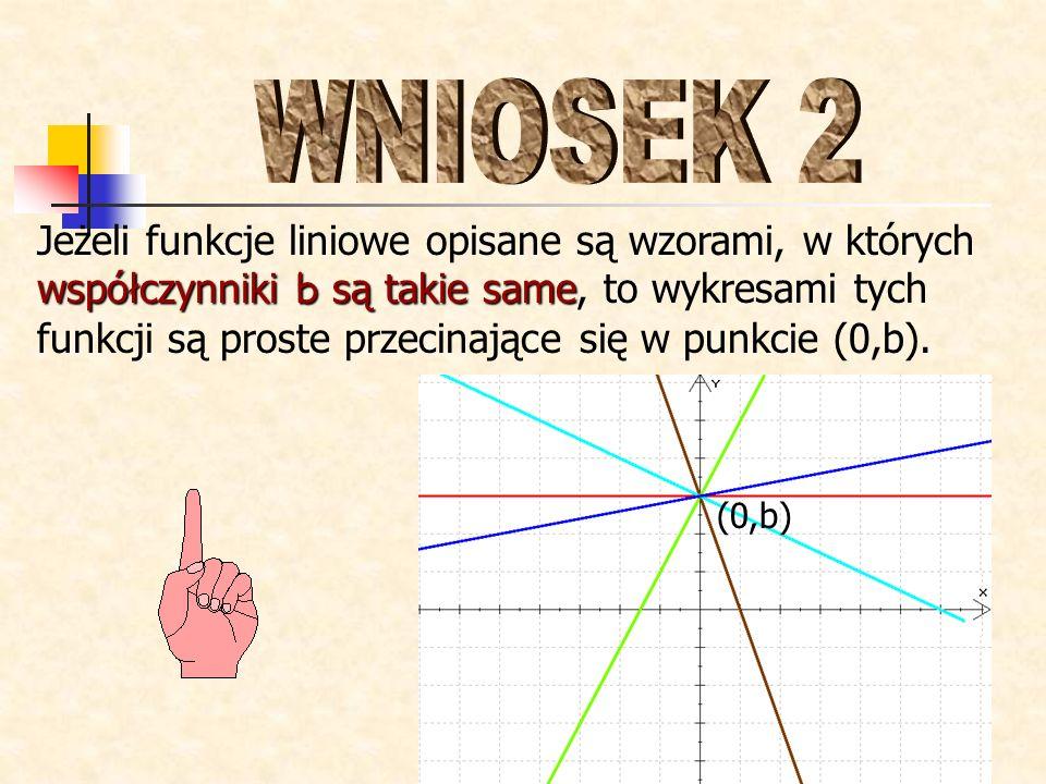 współczynniki a są takie same proste równoległe Jeżeli funkcje liniowe opisane są wzorami, w których współczynniki a są takie same, to wykresami tych