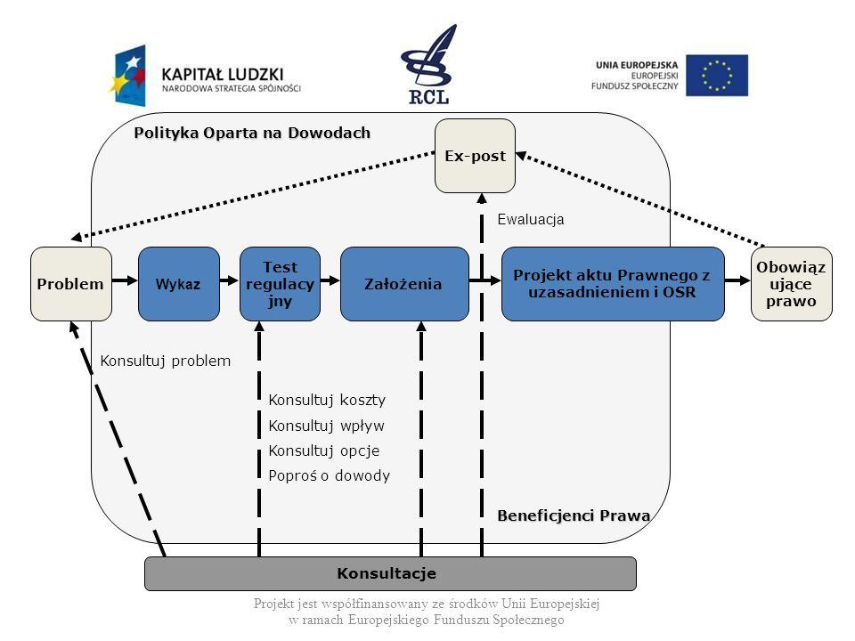 Założenia Konsultacje Polityka Oparta na Dowodach Beneficjenci Prawa Projekt aktu Prawnego z uzasadnieniem i OSR Obowiąz ujące prawo Ex-post Konsultuj