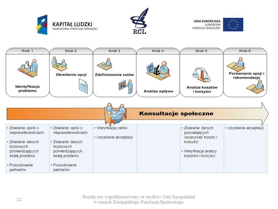 Projekt jest współfinansowany ze środków Unii Europejskiej w ramach Europejskiego Funduszu Społecznego 12 Zbieranie opinii o nieprawidłowościach Zbier