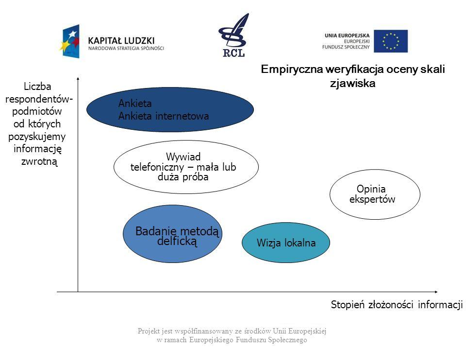 Projekt jest współfinansowany ze środków Unii Europejskiej w ramach Europejskiego Funduszu Społecznego Empiryczna weryfikacja oceny skali zjawiska Lic