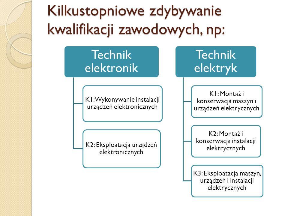 Kilkustopniowe zdybywanie kwalifikacji zawodowych, np: Technik elektronik K1: Wykonywanie instalacji urządzeń elektronicznych K2: Eksploatacja urządze