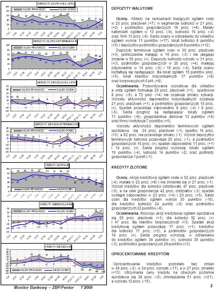 2 Monitor Bankowy – ZBP/Pentor 12009 DEPOZYTY WALUTOWE Oceny. Wkłady na rachunkach bieżących ogółem rosły w 23 proc. placówek (+7); w segmencie ludnoś