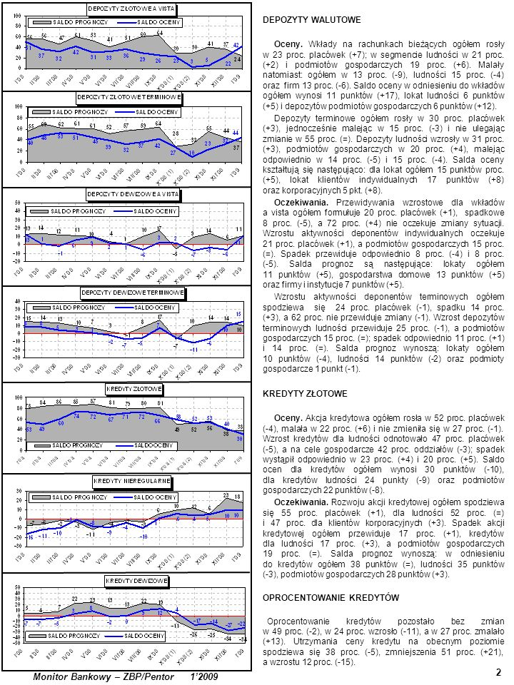 2 Monitor Bankowy – ZBP/Pentor 12009 DEPOZYTY WALUTOWE Oceny.