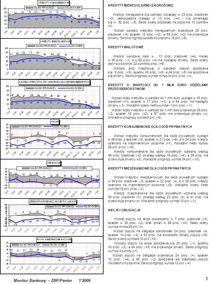 . 3 Monitor Bankowy – ZBP/Pentor 12009 KREDYTY NIEREGULARNE (ZAGROŻONE) Kredyty nieregularne dla ludności wzrastały w 23 proc. placówek (+3), jednocze