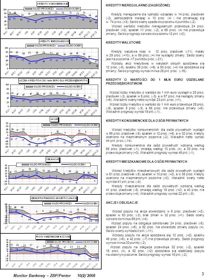 . 3 Monitor Bankowy – ZBP/Pentor 10(2)2008 KREDYTY NIEREGULARNE (ZAGROŻONE) Kredyty nieregularne dla ludności wzrastały w 14 proc. placówek (-2), jedn