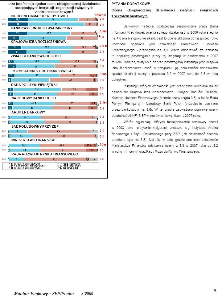 5 Monitor Bankowy - ZBP/Pentor 22009 PYTANIA DODATKOWE Ocena ubiegłorocznej działalności instytucji związanych z sektorem bankowym Bankowcy najlepiej postrzegają zeszłoroczną pracę Biura Informacji Kredytowej, oceniając jego działalność w 2008 roku średnio na 4,0 (na 5-stopniowej skali).