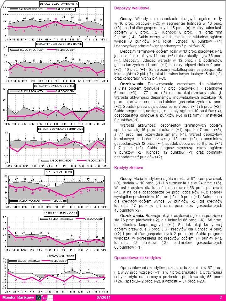 Depozyty walutowe Oceny. Wkłady na rachunkach bieżących ogółem rosły w 16 proc.