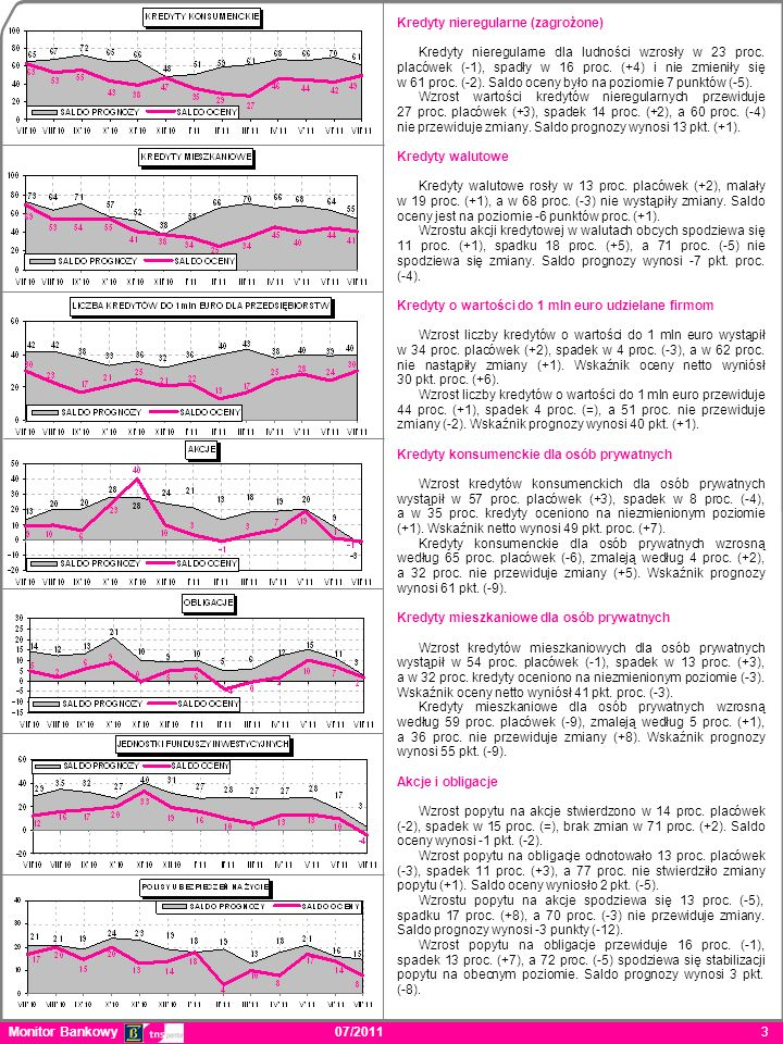 3. Kredyty nieregularne (zagrożone) Kredyty nieregularne dla ludności wzrosły w 23 proc.