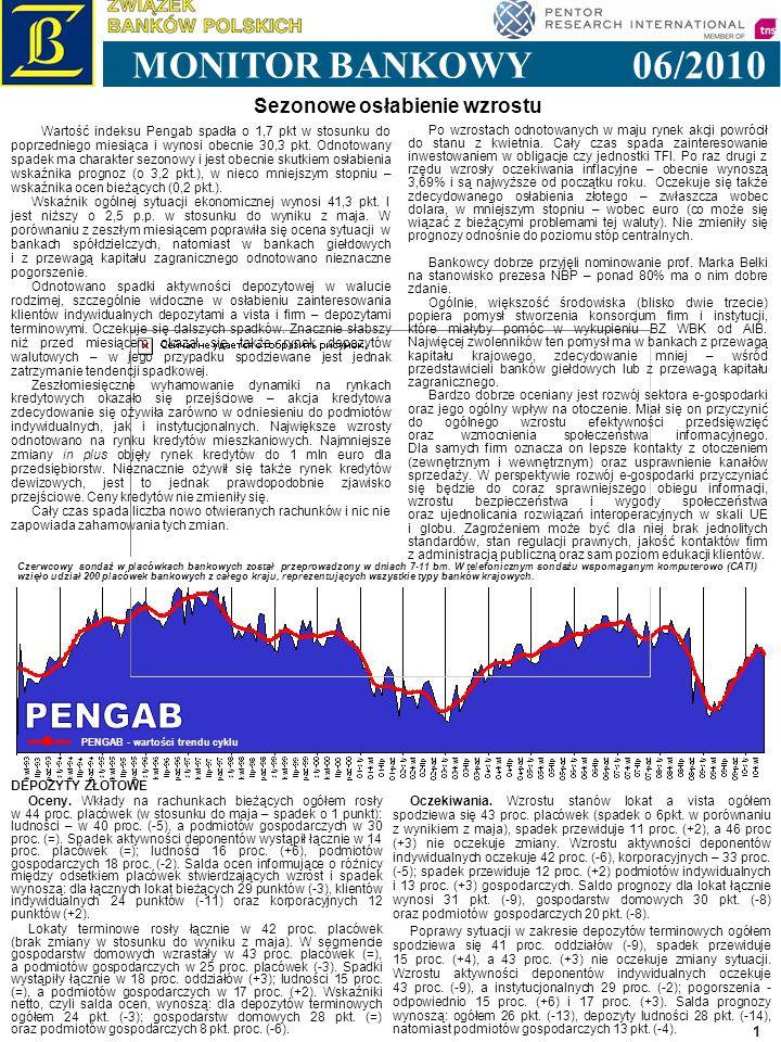 1 06/2010 MONITOR BANKOWY PENGAB - wartości trendu cyklu Czerwcowy sondaż w placówkach bankowych został przeprowadzony w dniach 7-11 bm. W telefoniczn
