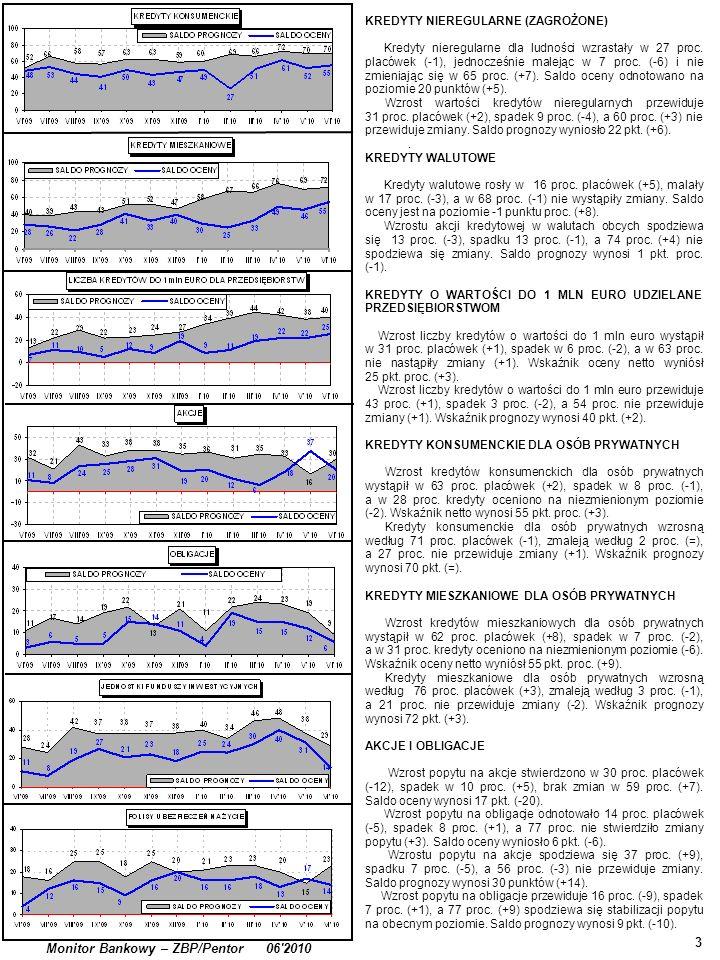 . 3 Monitor Bankowy – ZBP/Pentor 06'2010 KREDYTY NIEREGULARNE (ZAGROŻONE) Kredyty nieregularne dla ludności wzrastały w 27 proc. placówek (-1), jednoc