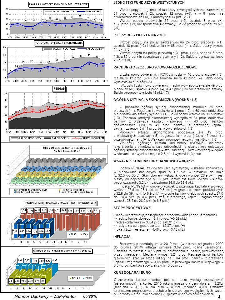 4 Monitor Bankowy – ZBP/Pentor 06 2010 JEDNOSTKI FUNDUSZY INWESTYCYJNYCH Wzrost popytu na jednostki funduszy inwestycyjnych zaobserwowało 27 proc.