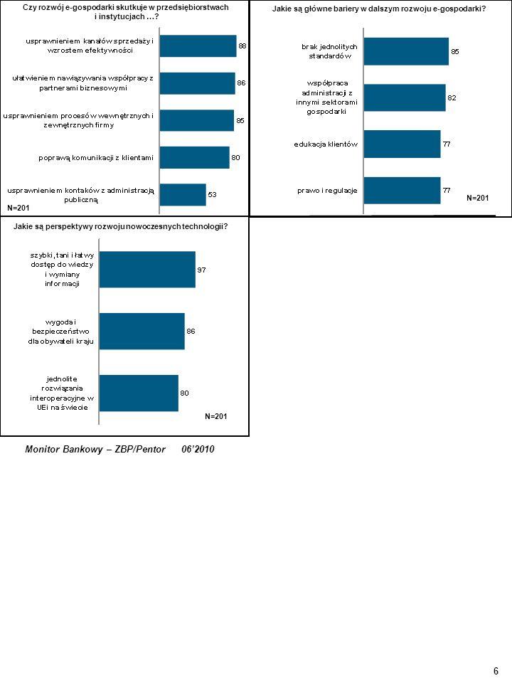 Jakie są główne bariery w dalszym rozwoju e-gospodarki? 6 Monitor Bankowy – ZBP/Pentor 062010 Czy rozwój e-gospodarki skutkuje w przedsiębiorstwach i