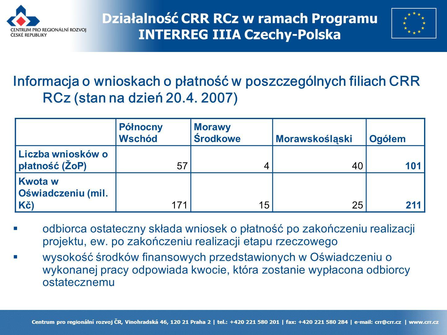 Okres programowania 2007 – 2013 (Cel 3) Centrum pro regionální rozvoj ČR, Vinohradská 46, 120 21 Praha 2 | tel.: +420 221 580 201 | fax: +420 221 580 284 | e-mail: crr@crr.cz | www.crr.cz Centrum Rozwoju Regionalnego RCz a Cel 3: CRR RCz będzie między innymi pełniło rolę kontrolera kontrola legalności i zasadności wydatków wykazanych przez każdego czeskiego lead partnera i przez wszystkich czeskich partnerów CRR RCz wspólnie z Instytucją Zarządzającą przygotowuje System Informatyczny MONIT 7 oraz elektroniczny wniosek (Benefit 7) dla projektów indywidulanych oraz projektów FMP w czeskiej i polskiej wersji językowej