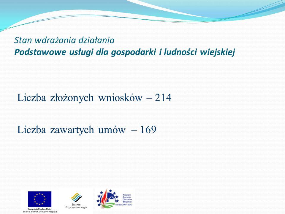 Stan wdrażania działania Podstawowe usługi dla gospodarki i ludności wiejskiej Liczba złożonych wniosków – 214 Liczba zawartych umów – 169