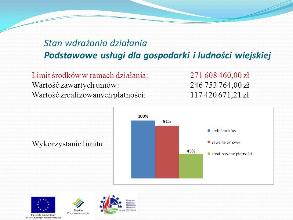 Stan wdrażania działania Podstawowe usługi dla gospodarki i ludności wiejskiej Limit środków w ramach działania:271 608 460,00 zł Wartość zawartych umów:246 753 764,00 zł Wartość zrealizowanych płatności:117 420 671,21 zł Wykorzystanie limitu: