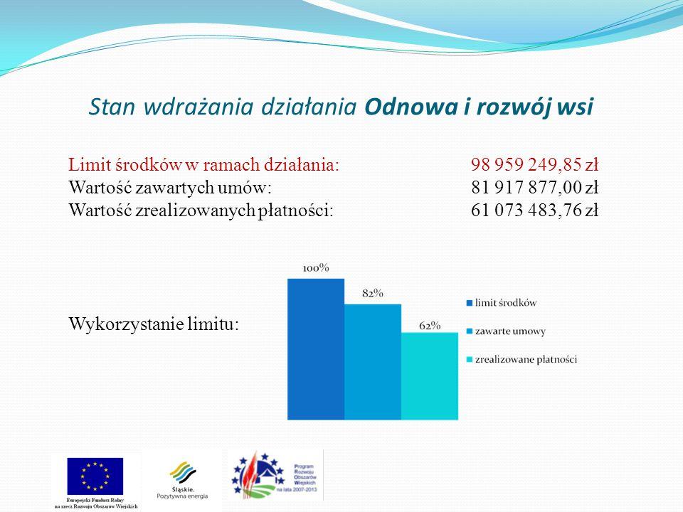 Stan wdrażania działania Odnowa i rozwój wsi Limit środków w ramach działania:98 959 249,85 zł Wartość zawartych umów: 81 917 877,00 zł Wartość zrealizowanych płatności:61 073 483,76 zł Wykorzystanie limitu: