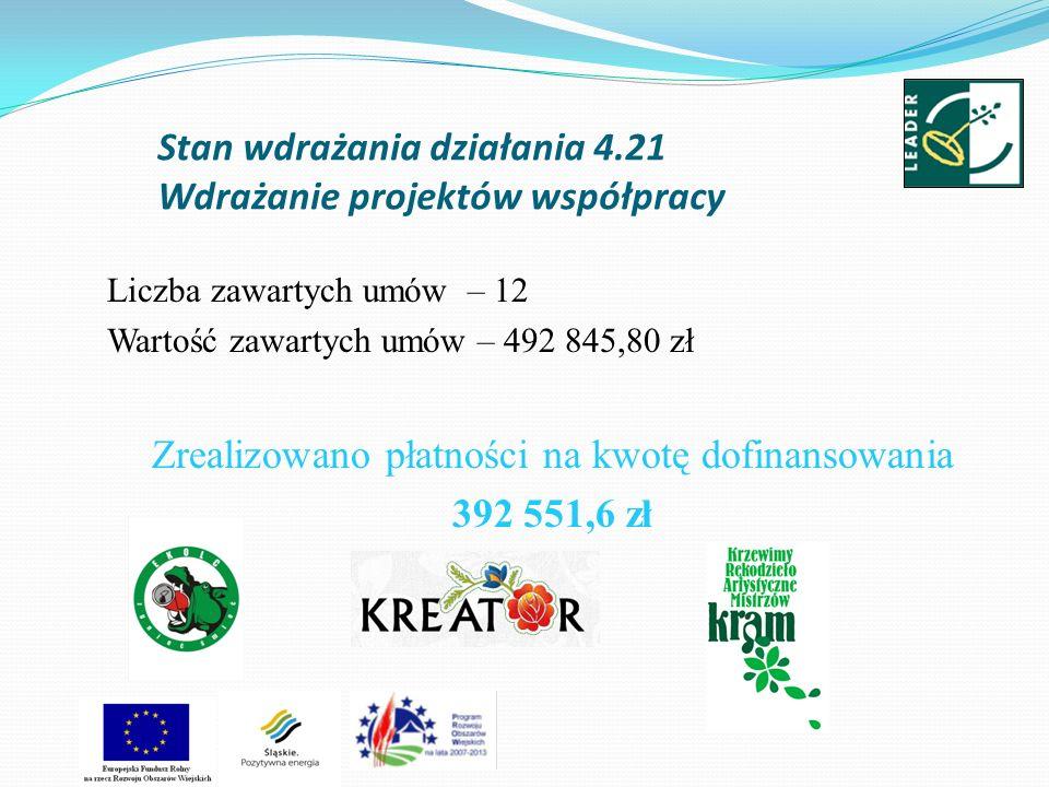 Stan wdrażania działania 4.21 Wdrażanie projektów współpracy Liczba zawartych umów – 12 Wartość zawartych umów – 492 845,80 zł Zrealizowano płatności
