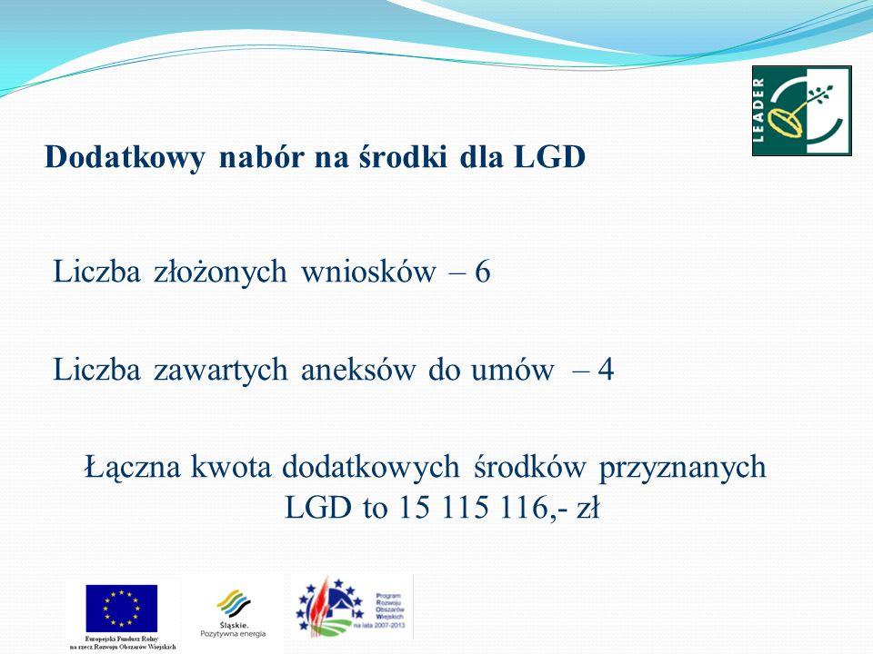 Dodatkowy nabór na środki dla LGD Liczba złożonych wniosków – 6 Liczba zawartych aneksów do umów – 4 Łączna kwota dodatkowych środków przyznanych LGD to 15 115 116,- zł