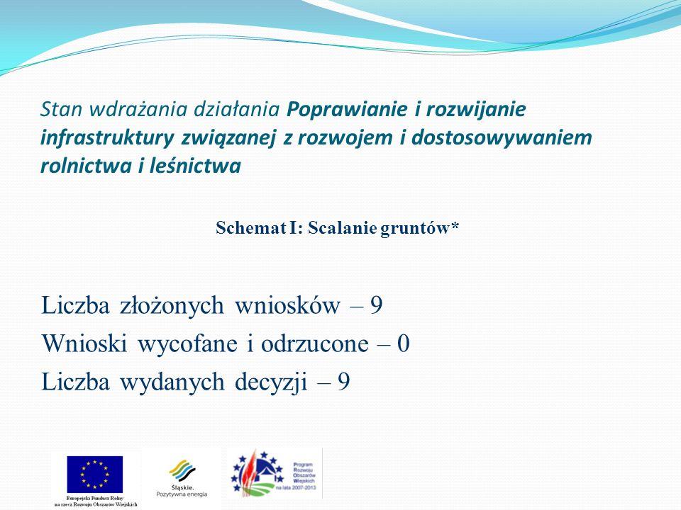 Stan wdrażania działania Poprawianie i rozwijanie infrastruktury związanej z rozwojem i dostosowywaniem rolnictwa i leśnictwa Schemat I: Scalanie grun