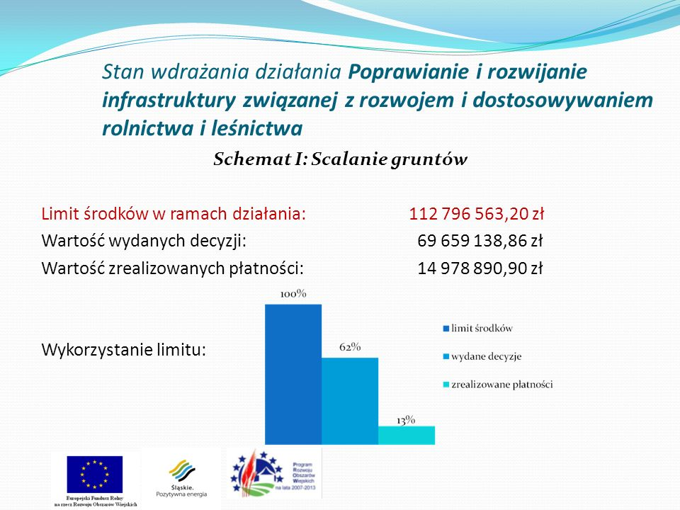 Nowe nabory Planowany nabór wniosków dla działania Poprawianie i rozwijanie infrastruktury związanej z rozwojem i dostosowaniem rolnictwa i leśnictwa – Schemat II Gospodarowanie rolniczymi zasobami wodnymi Termin: 29 marca 2013 – 29 kwietnia 2013