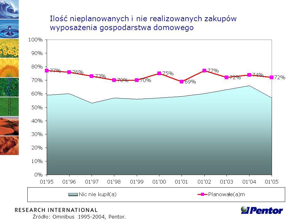 Ilość nieplanowanych i nie realizowanych zakupów wyposażenia gospodarstwa domowego Źródło: Omnibus 1995-2004, Pentor.