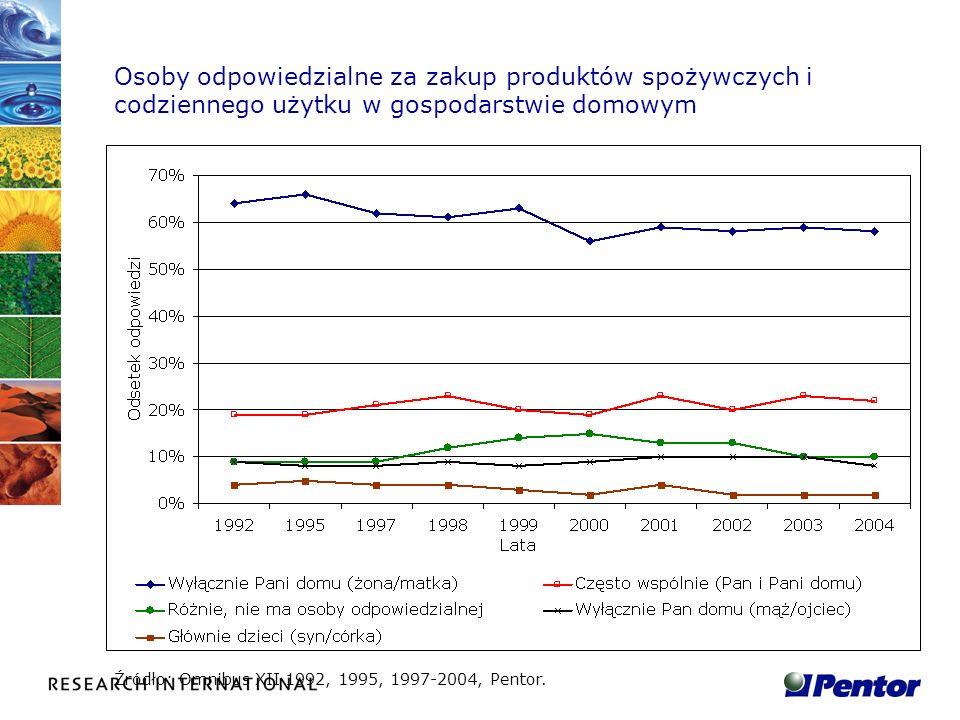 Osoby odpowiedzialne za zakup produktów spożywczych i codziennego użytku w gospodarstwie domowym Źródło: Omnibus XII 1992, 1995, 1997-2004, Pentor.