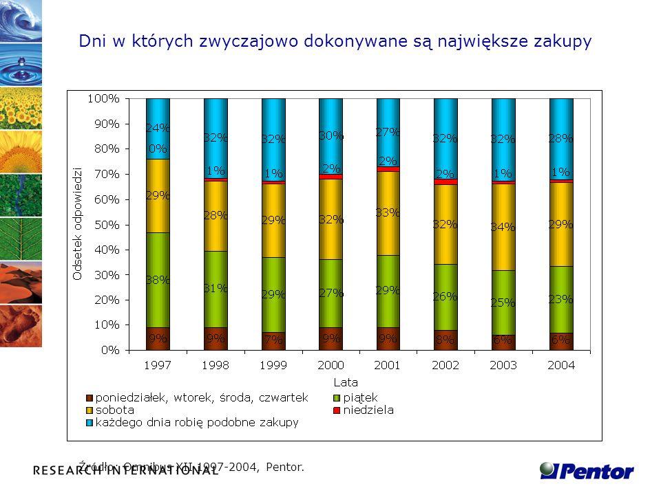 Dni w których zwyczajowo dokonywane są największe zakupy Źródło: Omnibus XII 1997-2004, Pentor.