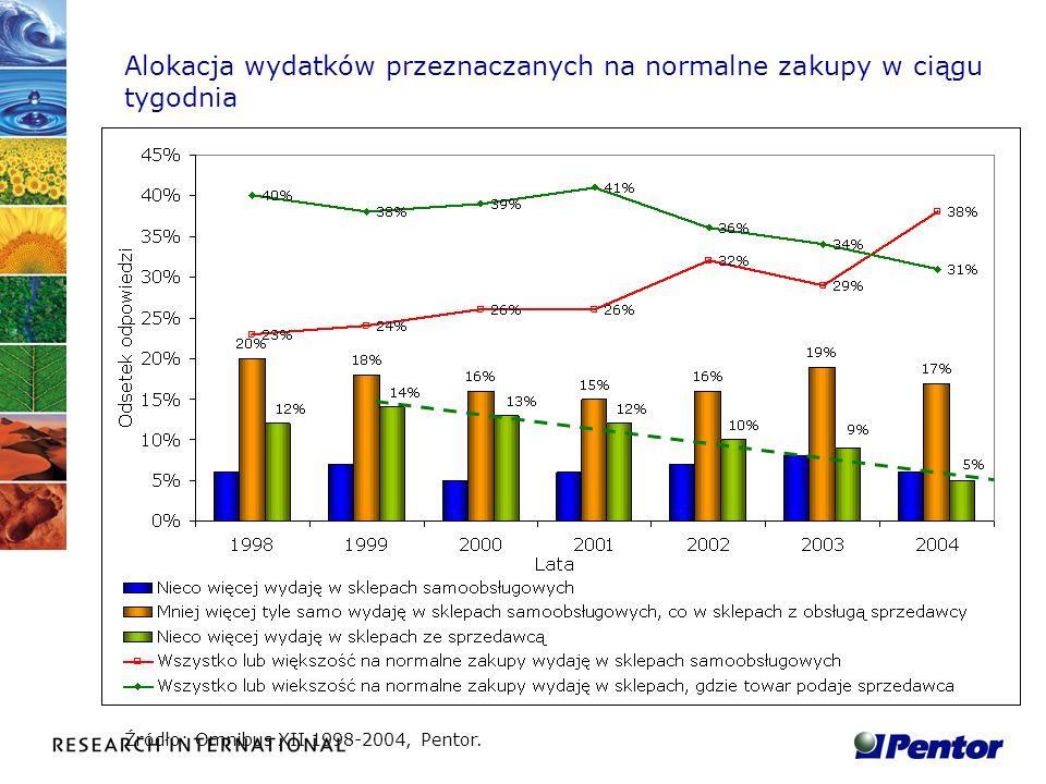 Alokacja wydatków przeznaczanych na normalne zakupy w ciągu tygodnia Źródło: Omnibus XII 1998-2004, Pentor.