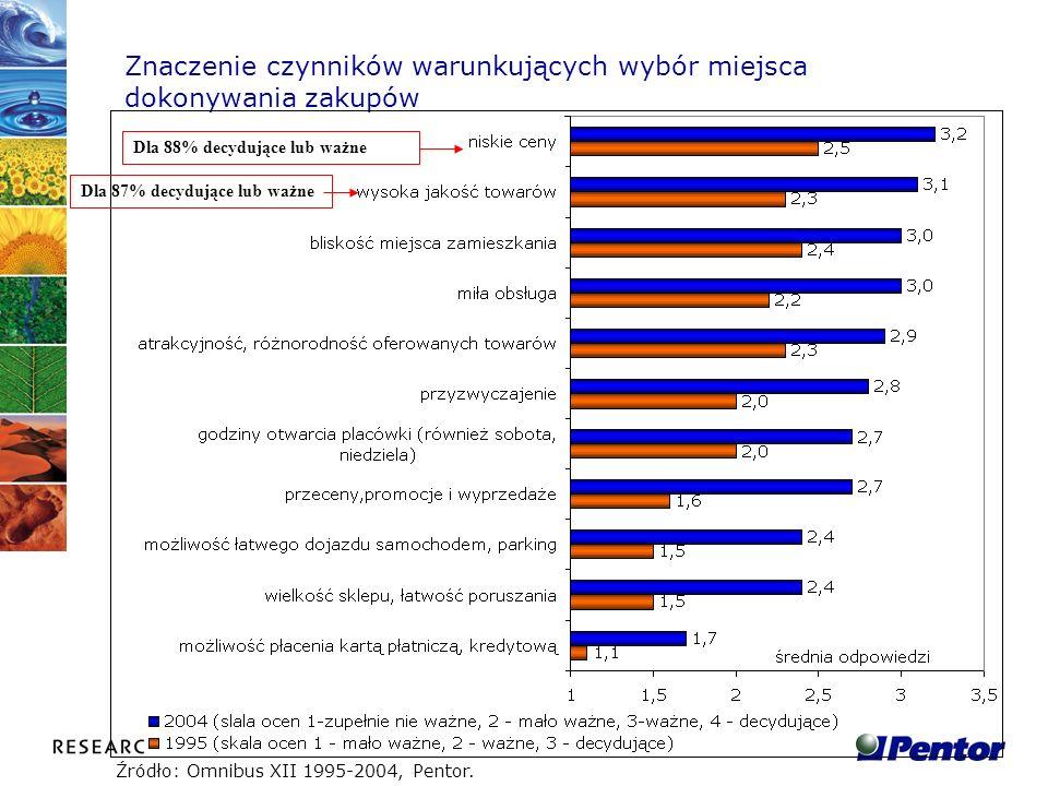 Znaczenie czynników warunkujących wybór miejsca dokonywania zakupów Źródło: Omnibus XII 1995-2004, Pentor. Dla 88% decydujące lub ważneDla 87% decyduj