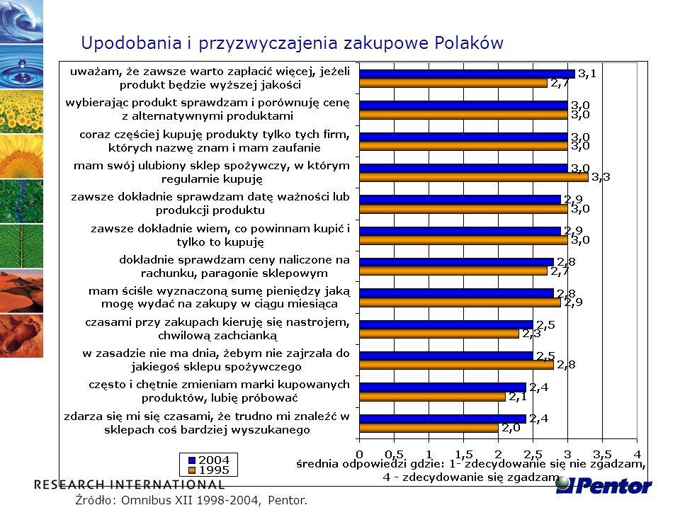 Upodobania i przyzwyczajenia zakupowe Polaków Źródło: Omnibus XII 1998-2004, Pentor.