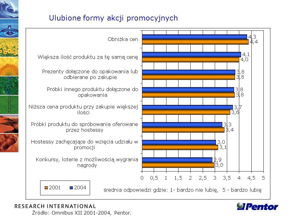 Ulubione formy akcji promocyjnych Źródło: Omnibus XII 2001-2004, Pentor.