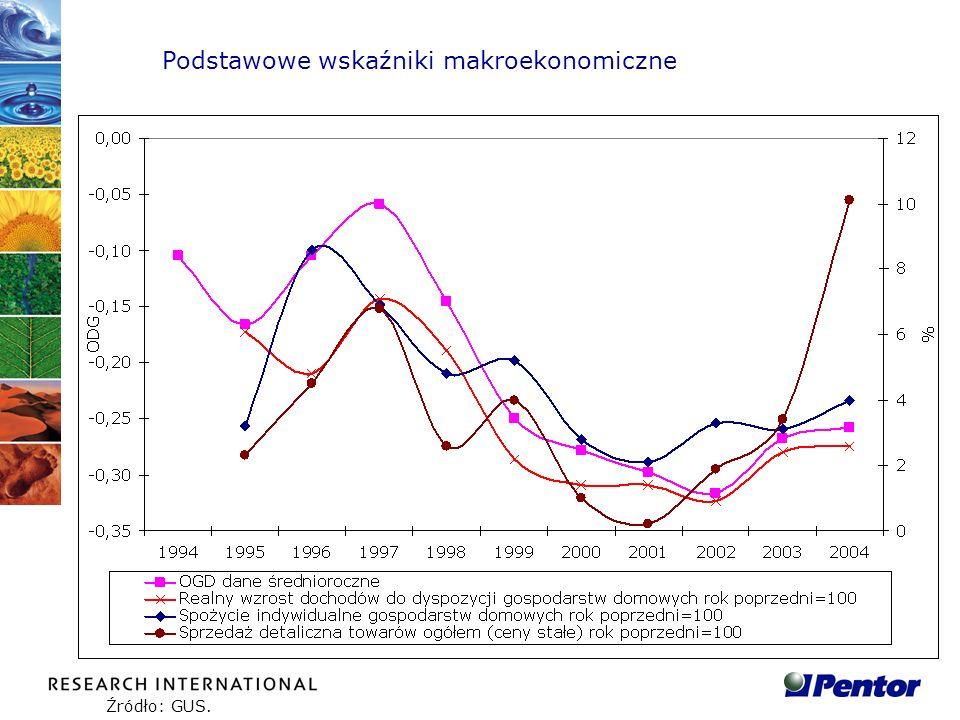 Podstawowe wskaźniki makroekonomiczne Źródło: GUS.