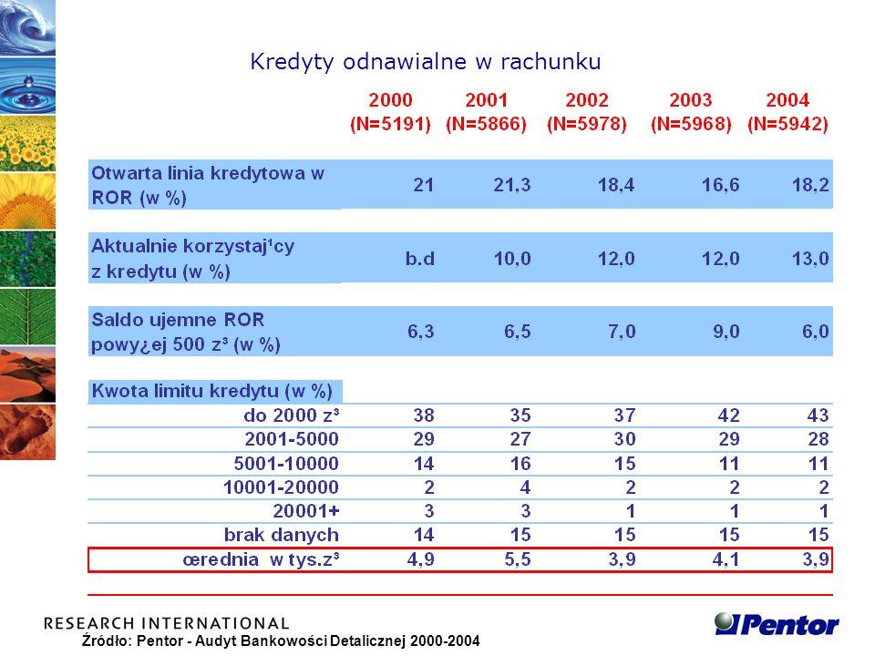 Źródło: Pentor - Audyt Bankowości Detalicznej 2000-2004 Kredyty odnawialne w rachunku