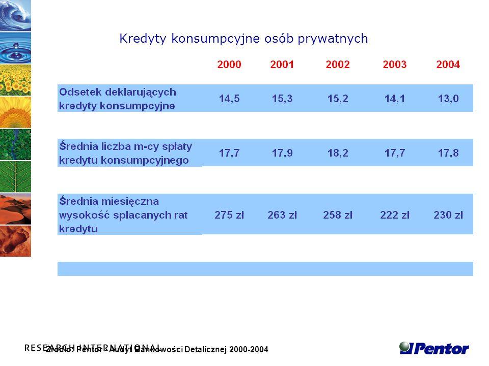 Źródło: Pentor - Audyt Bankowości Detalicznej 2000-2004 Kredyty konsumpcyjne osób prywatnych