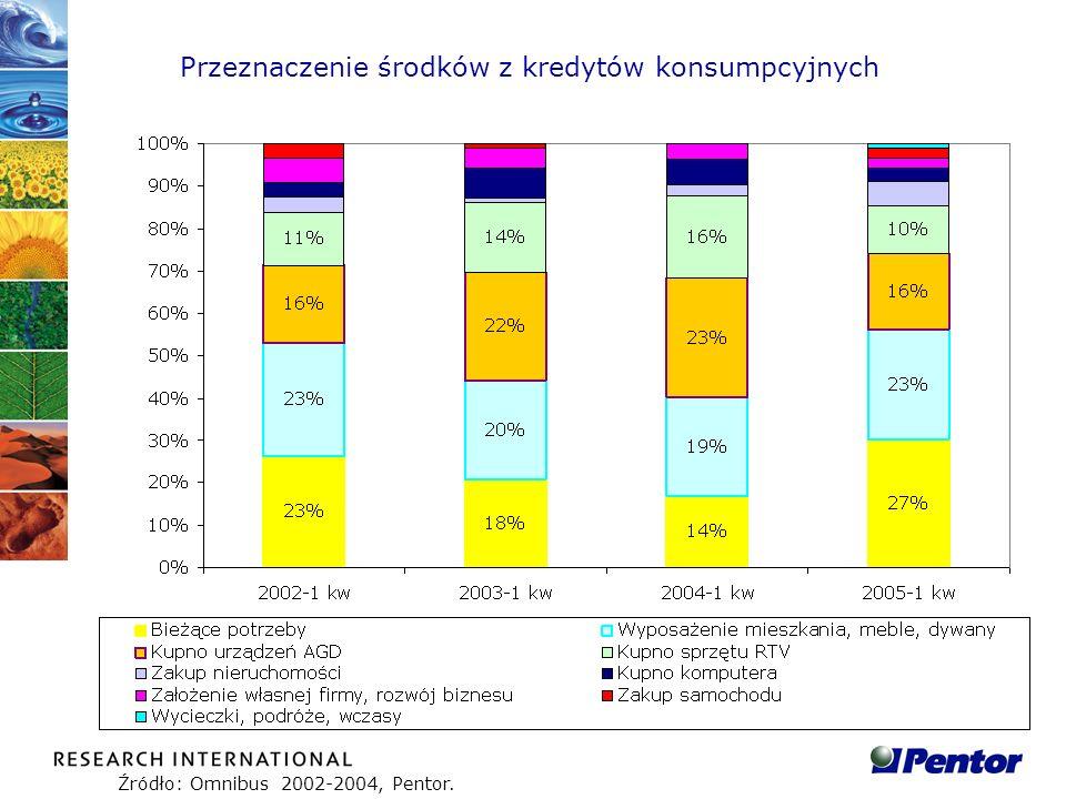 Przeznaczenie środków z kredytów konsumpcyjnych Źródło: Omnibus 2002-2004, Pentor.