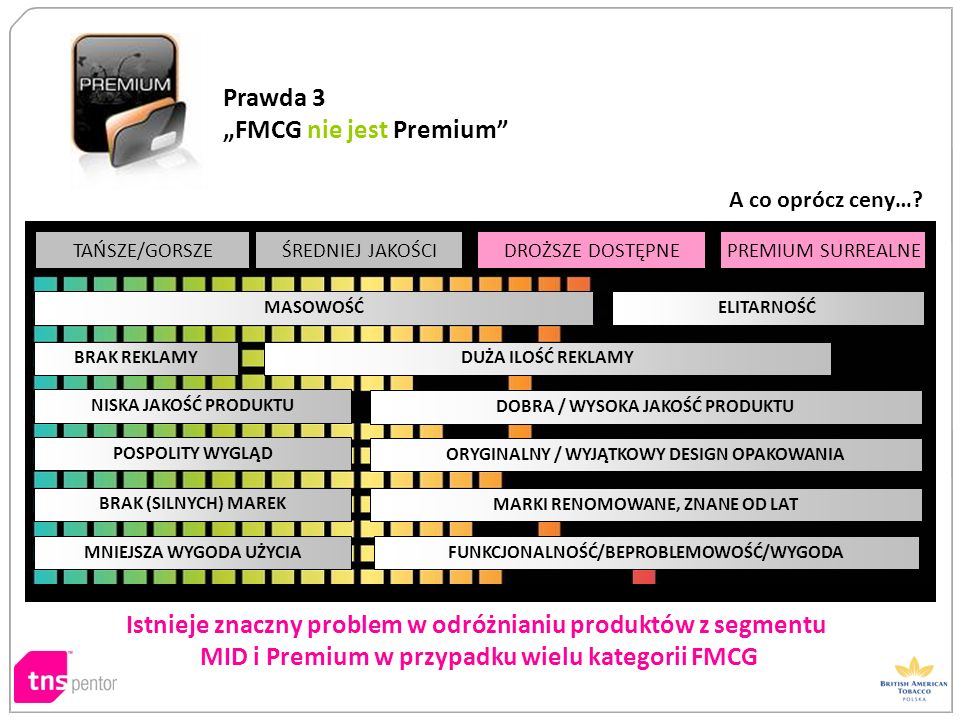 Istnieje znaczny problem w odróżnianiu produktów z segmentu MID i Premium w przypadku wielu kategorii FMCG MASOWOŚĆELITARNOŚĆ BRAK REKLAMY DUŻA ILOŚĆ
