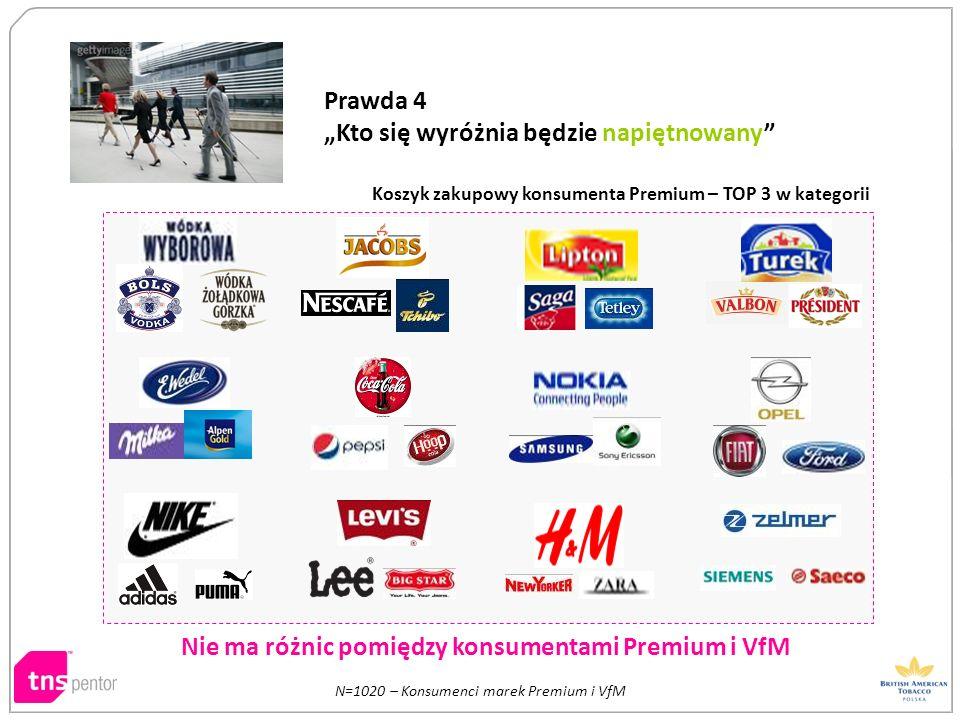 N=1020 – Konsumenci marek Premium i VfM Koszyk zakupowy konsumenta Premium – TOP 3 w kategorii Nie ma różnic pomiędzy konsumentami Premium i VfM Prawd