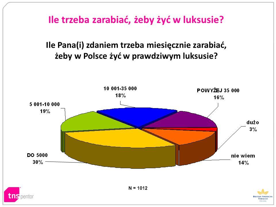 N = 1012 Ile trzeba zarabiać, żeby żyć w luksusie? Ile Pana(i) zdaniem trzeba miesięcznie zarabiać, żeby w Polsce żyć w prawdziwym luksusie?