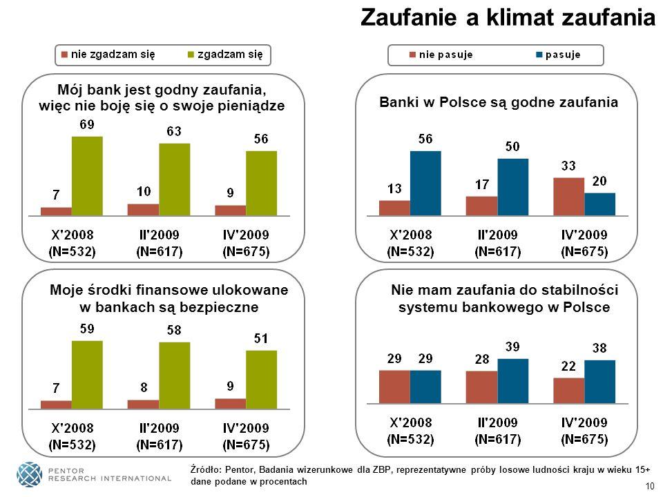10 Zaufanie a klimat zaufania Mój bank jest godny zaufania, więc nie boję się o swoje pieniądze Banki w Polsce są godne zaufania Moje środki finansowe