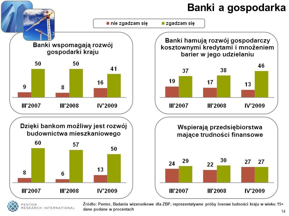 14 Banki a gospodarka Banki wspomagają rozwój gospodarki kraju Banki hamują rozwój gospodarczy kosztownymi kredytami i mnożeniem barier w jego udziela