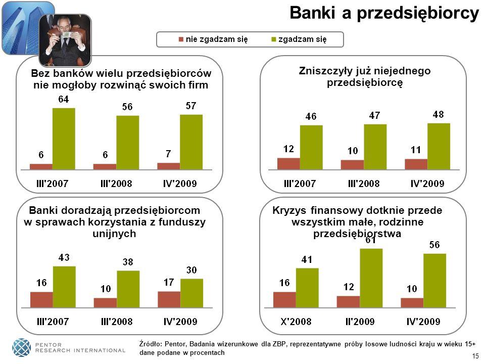 15 Banki a przedsiębiorcy Bez banków wielu przedsiębiorców nie mogłoby rozwinąć swoich firm Zniszczyły już niejednego przedsiębiorcę Źródło: Pentor, B