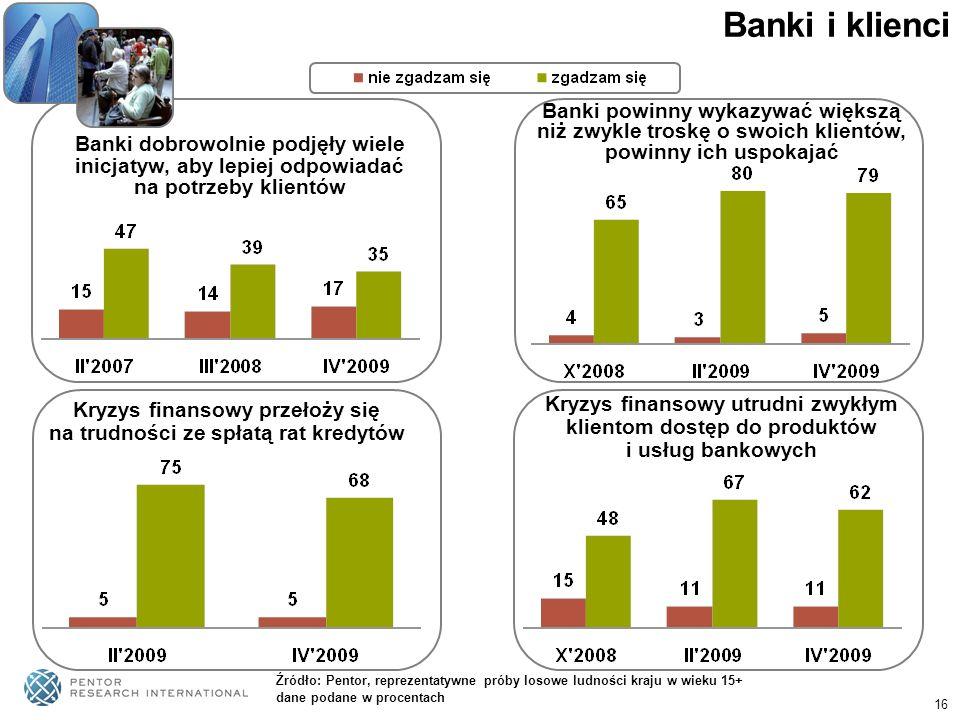16 Banki i klienci Banki dobrowolnie podjęły wiele inicjatyw, aby lepiej odpowiadać na potrzeby klientów Banki powinny wykazywać większą niż zwykle tr