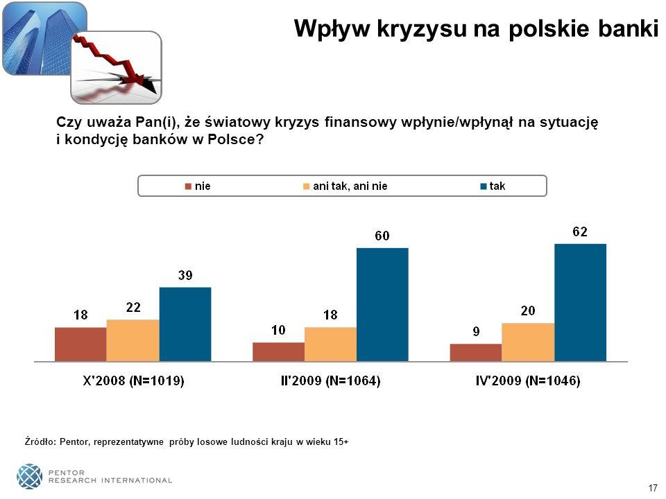17 Wpływ kryzysu na polskie banki Czy uważa Pan(i), że światowy kryzys finansowy wpłynie/wpłynął na sytuację i kondycję banków w Polsce? Źródło: Pento