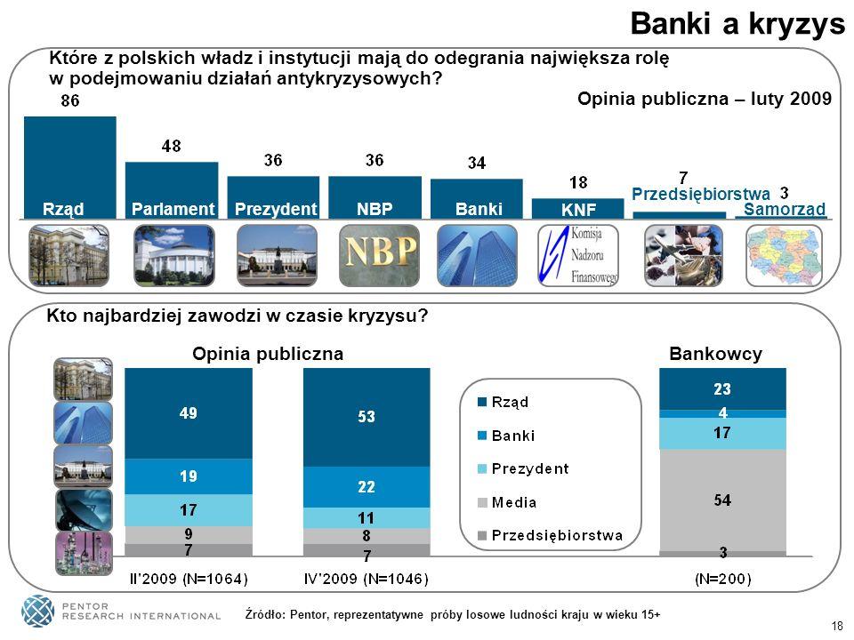 18 Banki a kryzys Które z polskich władz i instytucji mają do odegrania największa rolę w podejmowaniu działań antykryzysowych? Opinia publiczna – lut
