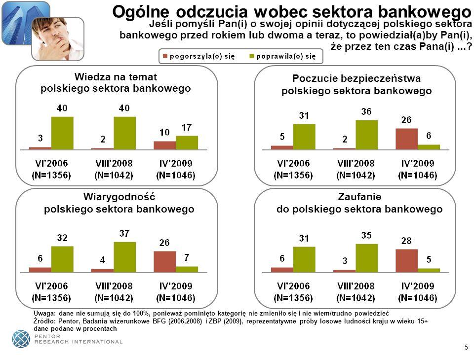 5 Ogólne odczucia wobec sektora bankowego Wiedza na temat polskiego sektora bankowego Poczucie bezpieczeństwa polskiego sektora bankowego Wiarygodność