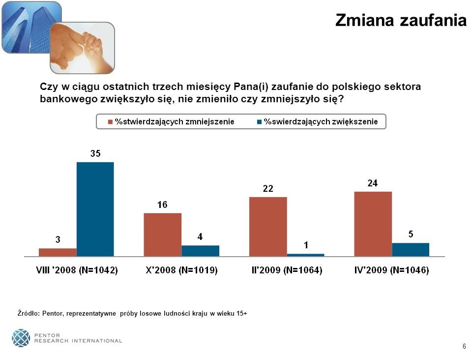 6 Zmiana zaufania Czy w ciągu ostatnich trzech miesięcy Pana(i) zaufanie do polskiego sektora bankowego zwiększyło się, nie zmieniło czy zmniejszyło s